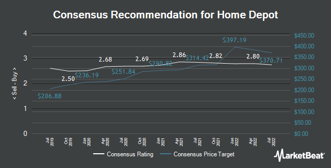 Analyst Recommendations for The Home Depot (NYSE:HD)