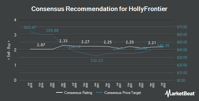 Analyst Recommendations for HollyFrontier (NYSE:HFC)