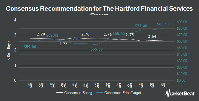 Analyst Recommendations for The Hartford Financial Services Group (NYSE:HIG)