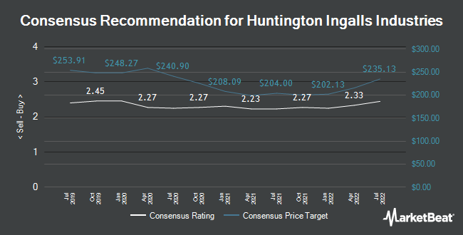 Analyst Recommendations for Huntington Ingalls Industries (NYSE:HII)