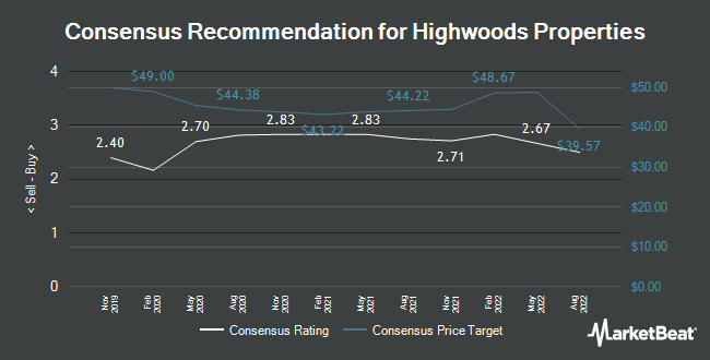 Analyst Recommendations for Highwoods Properties (NYSE:HIW)