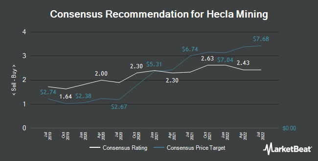 Analyst Recommendations for Hecla Mining (NYSE:HL)