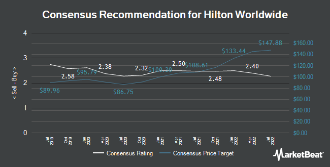Analyst Recommendations for Hilton Hotels (NYSE:HLT)