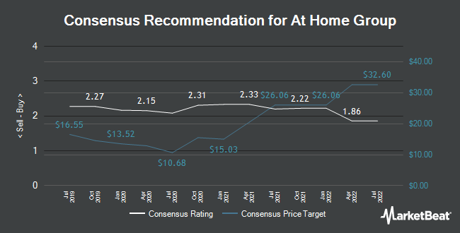 Analyst Recommendations for At Home Group (NYSE:HOME)