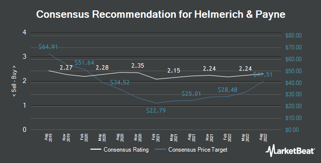 Analyst recommendations for Helmerich & Payne (NYSE: HP)