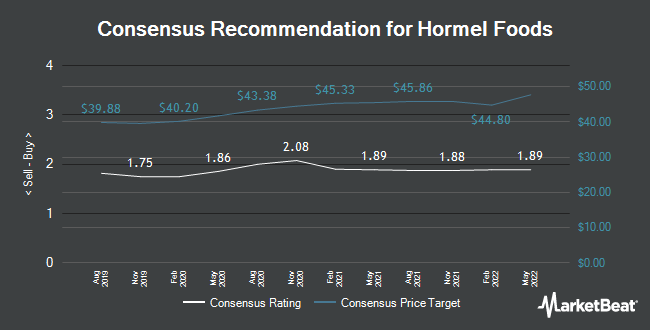 Analyst Recommendations for Hormel Foods (NYSE:HRL)