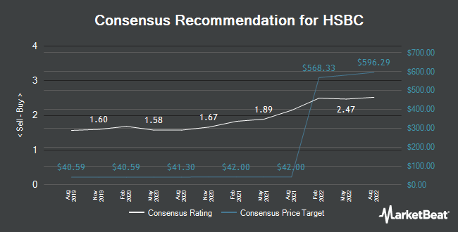 Analyst Recommendations for HSBC (NYSE:HSBC)