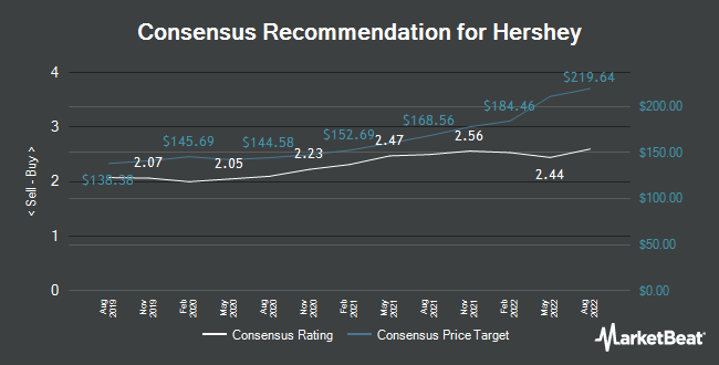Hershey Hsy Given New 9800 Price Target At Morgan Stanley