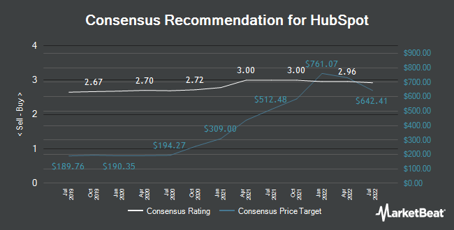 Analyst Recommendations for HubSpot (NYSE:HUBS)