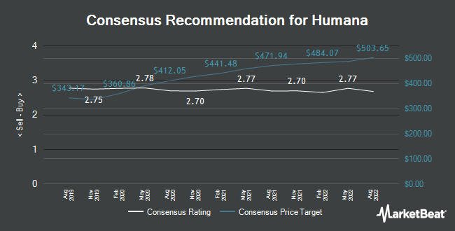 Analyst Recommendations for Humana (NYSE:HUM)