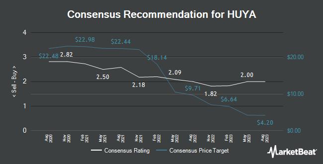 Analyst Recommendations for HUYA (NYSE:HUYA)