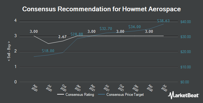 Analyst Recommendations for Howmet Aerospace (NYSE:HWM)