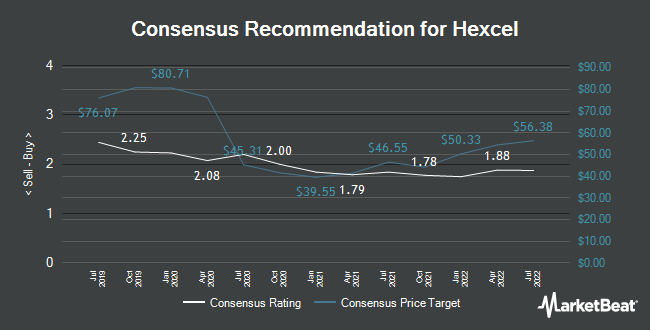 Analyst Recommendations for Hexcel (NYSE:HXL)