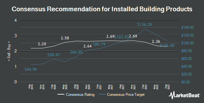 Analyst Recommendations for Installed Building Products (NYSE:IBP)