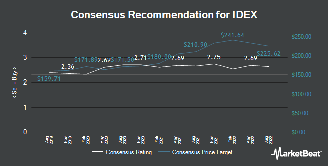 Analyst Recommendations for IDEX (NYSE:IEX)