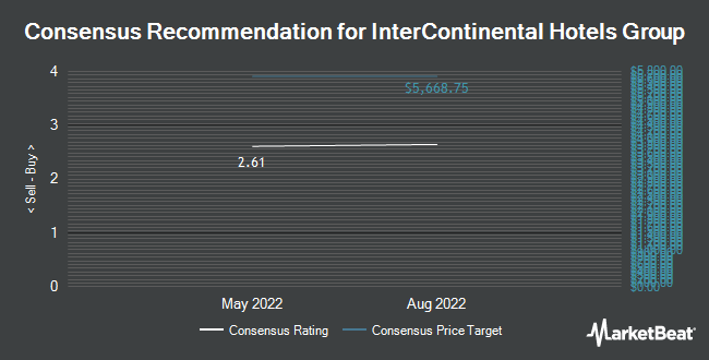 Analyst Recommendations for InterContinental Hotels Group (NYSE:IHG)
