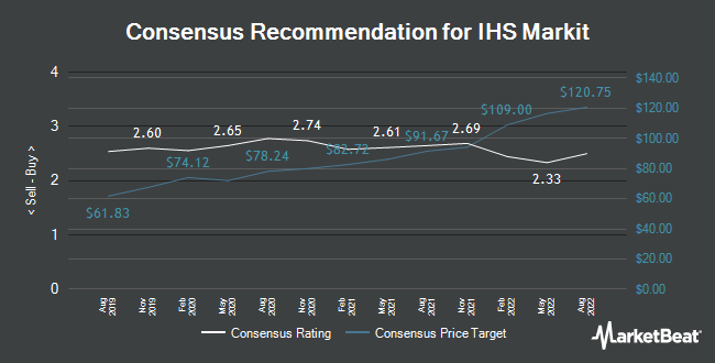 Analyst Recommendations for IHS Markit (NYSE:INFO)