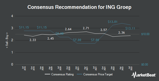 Analyst Recommendations for ING Groep (NYSE:ING)