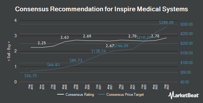 Analyst Recommendations for Inspire Medical Systems (NYSE:INSP)