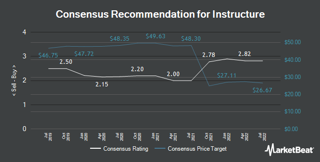 Analyst Recommendations for Instructure (NYSE:INST)