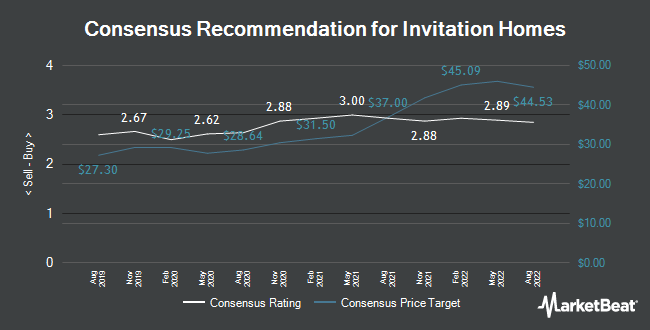 Analyst Recommendations for Invitation Homes (NYSE:INVH)