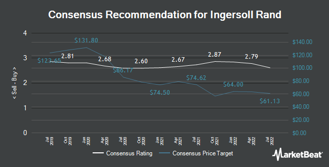 Analyst Recommendations for Ingersoll-Rand (NYSE:IR)