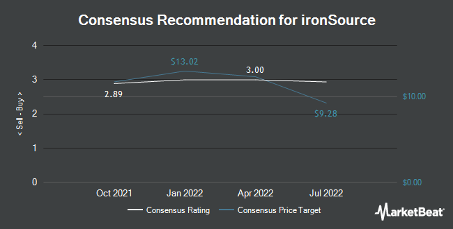 Analyst Recommendations for ironSource (NYSE:IS)