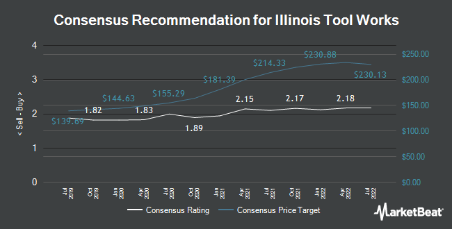 Analyst Recommendations for Illinois Tool Works (NYSE:ITW)