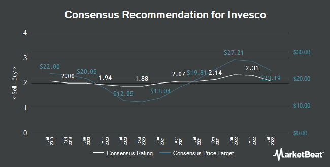 Analyst Recommendations for Invesco (NYSE:IVZ)