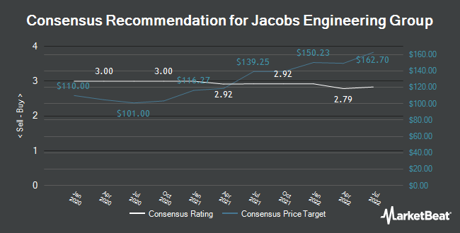 Analyst Recommendations for Jacobs Engineering Group (NYSE:J)