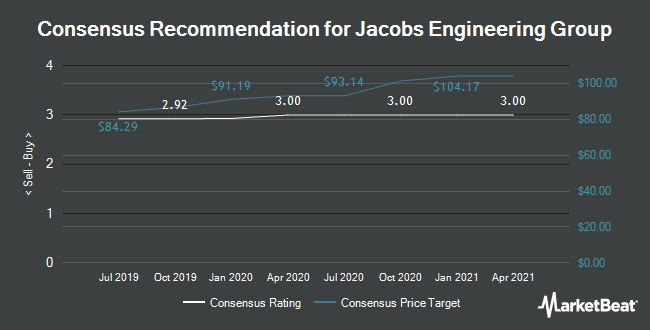 Analyst Recommendations for Jacobs Engineering Group (NYSE:JEC)