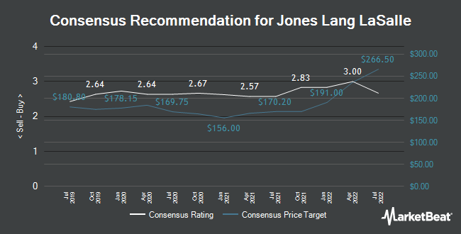 Analyst Recommendations for Jones Lang LaSalle (NYSE:JLL)