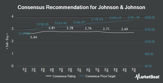 Analyst Recommendations for Johnson & Johnson (NYSE:JNJ)