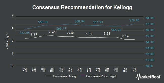 Analyst Recommendations for Kellogg (NYSE:K)