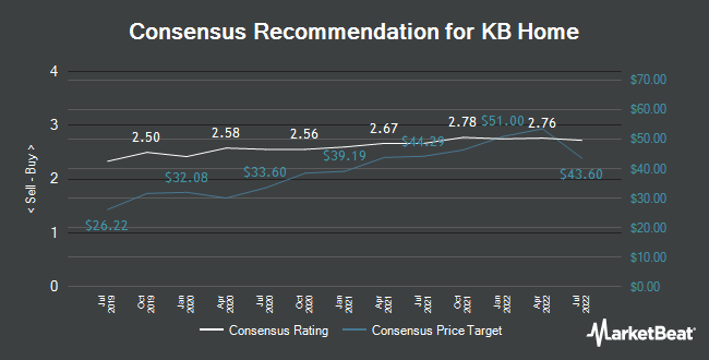 Analyst Recommendations for KB Home (NYSE:KBH)