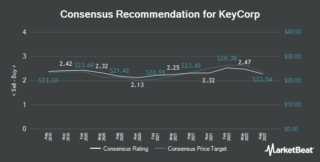 Analyst Recommendations for KeyCorp (NYSE:KEY)