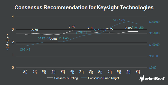 Analyst Recommendations for Keysight Technologies (NYSE:KEYS)