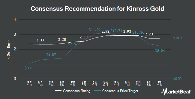 Analyst Recommendations for Kinross Gold (NYSE:KGC)