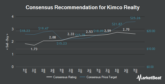 Analyst Recommendations for Kimco Realty (NYSE:KIM)