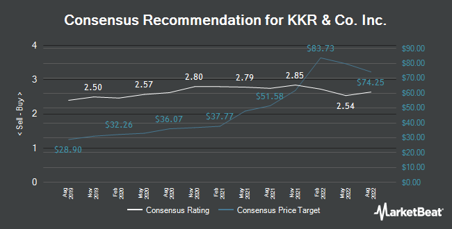 Analyst Recommendations for KKR & Co. Inc. (NYSE:KKR)