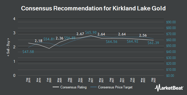 Analyst Recommendations for Kirkland Lake Gold (NYSE:KL)