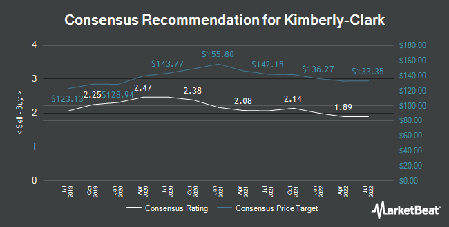 Kimberly Clark Kmb Price Target Increased To 10800 By Analysts
