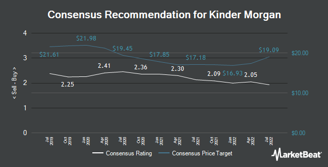 Analyst Recommendations for Kinder Morgan (NYSE:KMI)