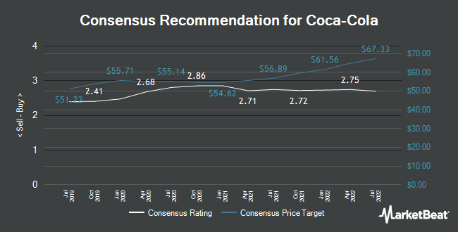 Analyst Recommendations for The Coca-Cola (NYSE:KO)