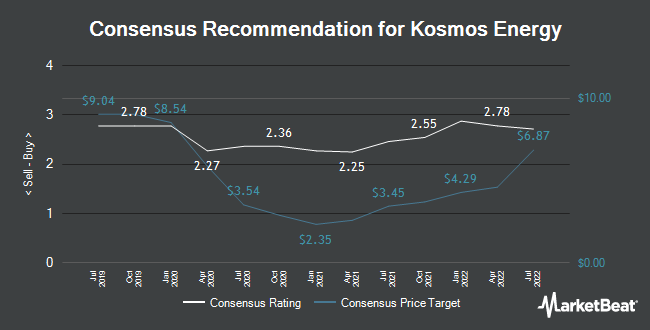 Analyst Recommendations for Kosmos Energy (NYSE:KOS)