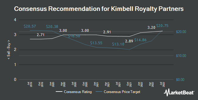 Analyst Recommendations for Kimbell Royalty Partners (NYSE:KRP)