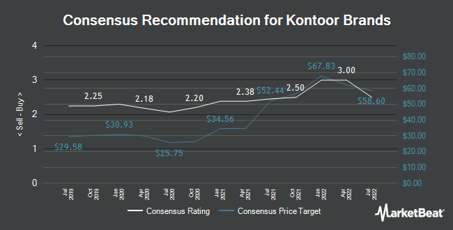 Analyst Recommendations for Kontoor Brands (NYSE:KTB)