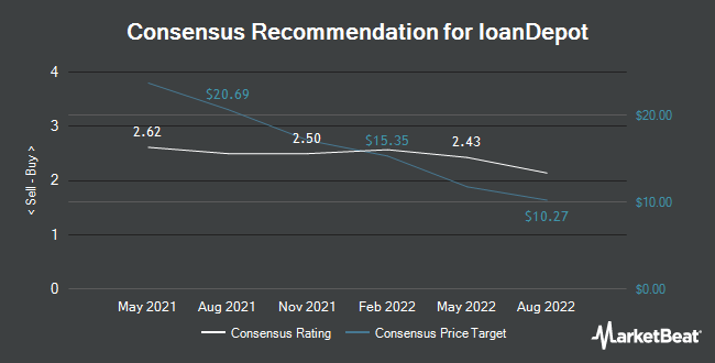 Analyst Recommendations for loanDepot (NYSE:LDI)