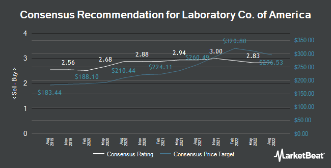 Analyst Recommendations for Laboratory Co. of America (NYSE:LH)
