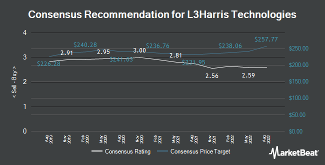 Analyst Recommendations for L3Harris (NYSE:LHX)
